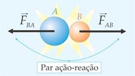 Terceira lei de Newton - ação e reação